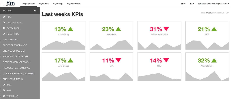 Total Fuel Management KPIs Snapshot